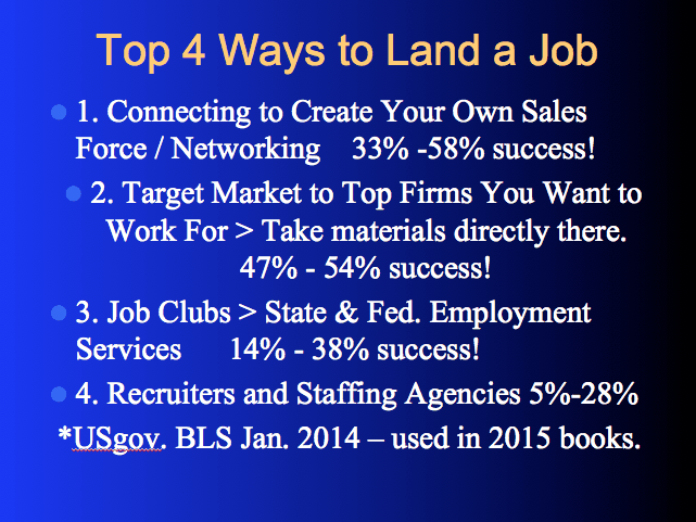 How to Shorten Your Job Search  Top Four Ways to Find a Job Fast Top4WaystoLandaJob